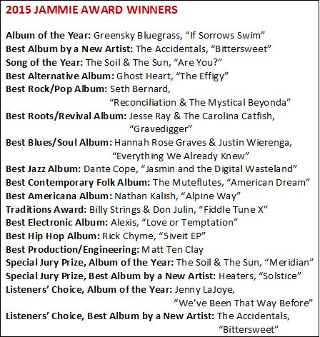The 2015 Winners List